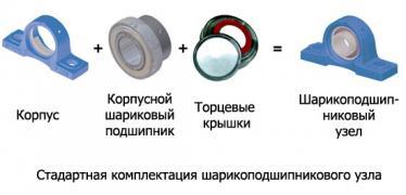 pillow blocks bearings (SKF Y-bearings)